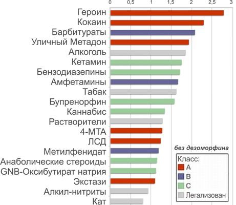 Рейтинг наркотиков