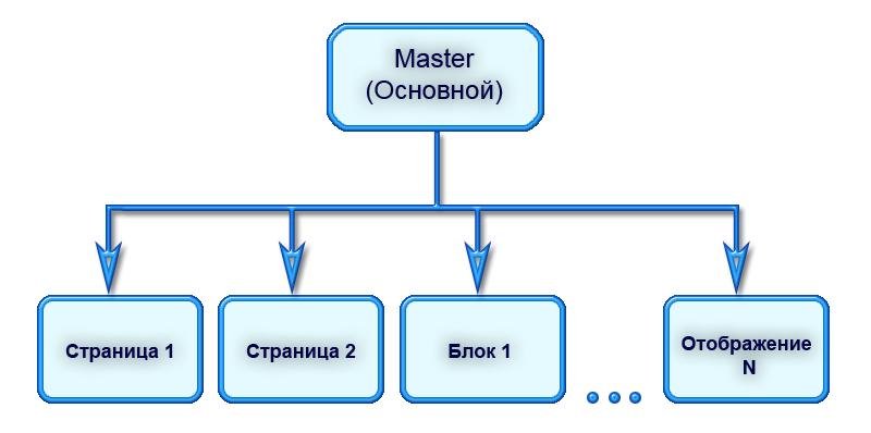 Структура представления